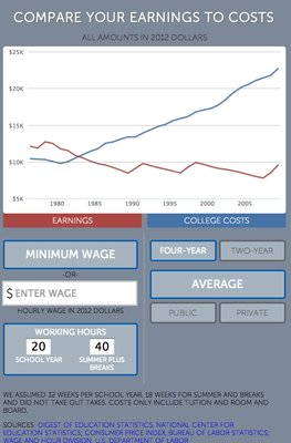 This is a screenshot of the full calculator, including all of the controls for picking a wage and picking a type of college.