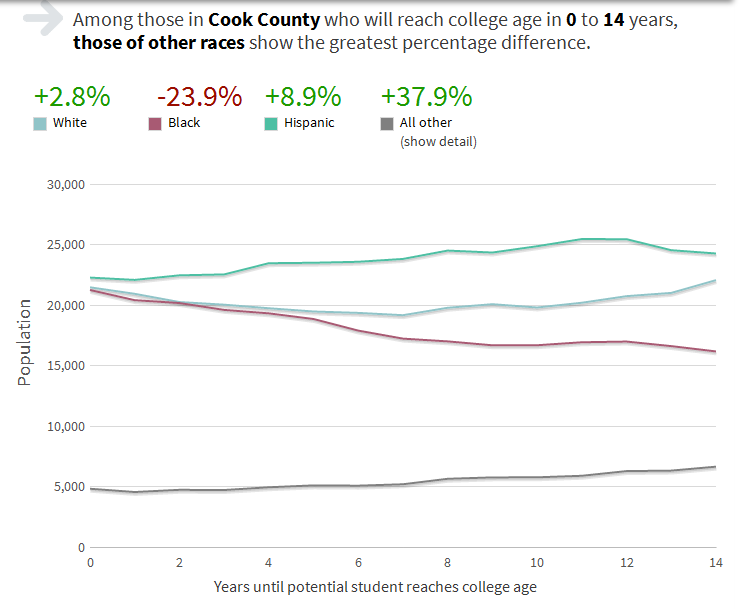 Census data of ethnic breakdown by age allowed me to show how much more or less diverse an area's incoming college class might get in the next several years.